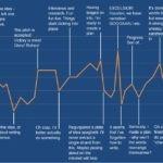 Satisfação VS Tarefas: As fases de escrever um livro