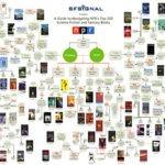 Um guia interactivo para o Top 100 dos Livros de Ficção Científica e Fantasia