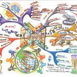 Recursos do Escritor: 7 Técnicas de Escrita – Gerar, organizar e usar ideias