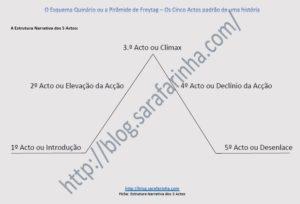 5 actos